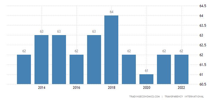 Portugal Corruption Index