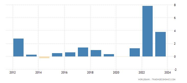 portugal cpi price percent y o y nominal seas adj  wb data