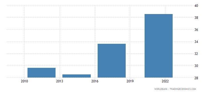 portugal credit card percent age 15 wb data