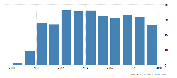 portugal credit to government and state owned enterprises to gdp percent wb data