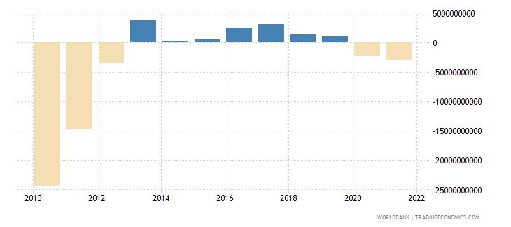 portugal current account balance bop us dollar wb data