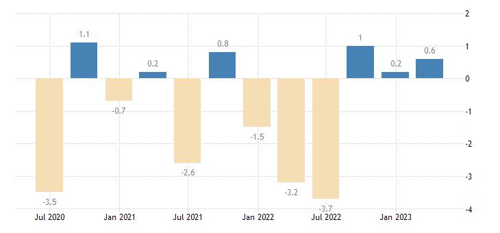 portugal current account balance eurostat data