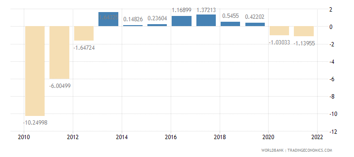 portugal current account balance percent of gdp wb data