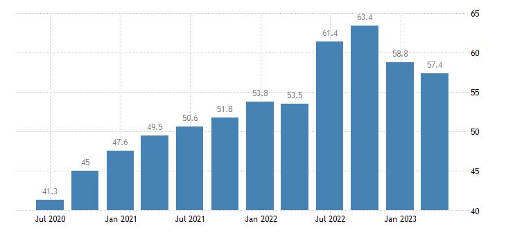 portugal current account credit eurostat data