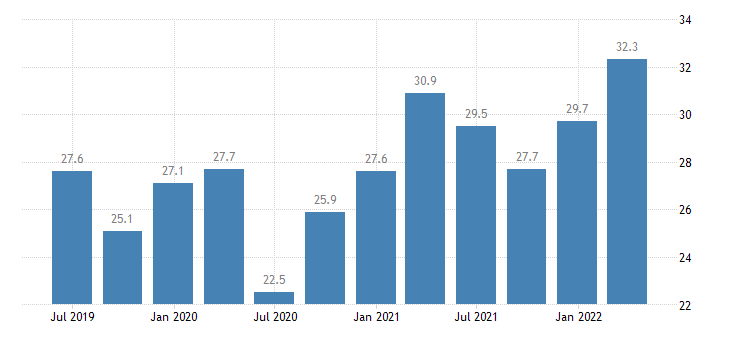 portugal current account credit on goods eurostat data