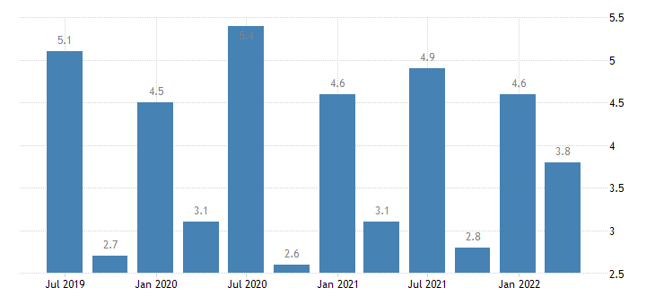 portugal current account credit on primary income eurostat data