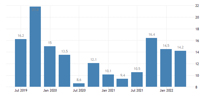 portugal current account credit on services eurostat data