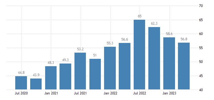 portugal current account debit eurostat data