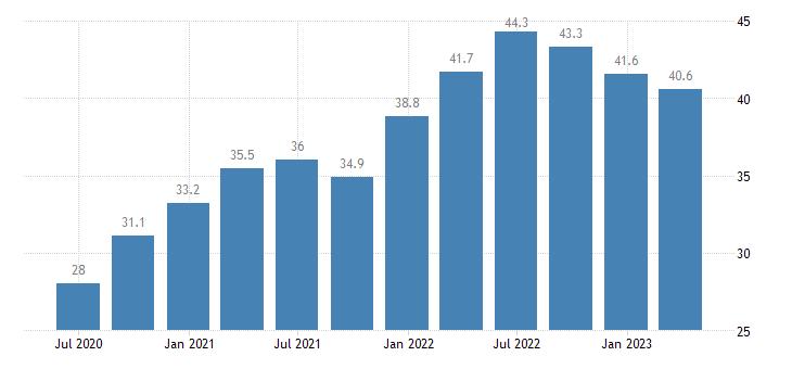 portugal current account debit on goods eurostat data