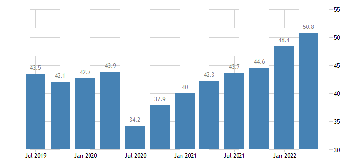 portugal current account debit on goods services eurostat data