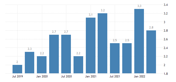 portugal current account debit on secondary income eurostat data