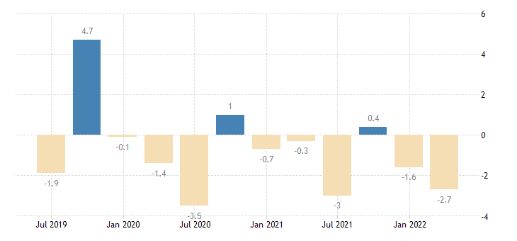 portugal current account net balance eurostat data