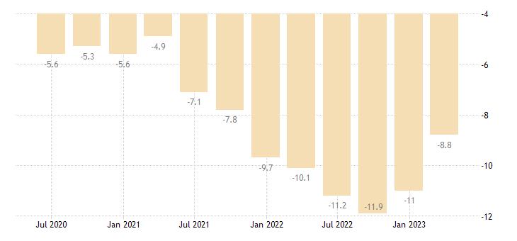 portugal current account net balance on goods eurostat data