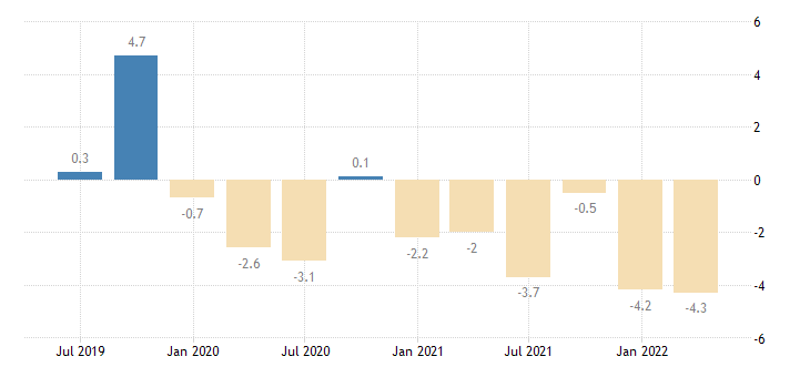portugal current account net balance on goods services eurostat data