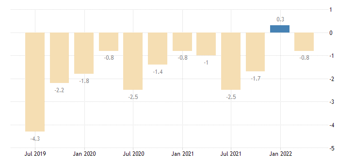 portugal current account net balance on primary income eurostat data