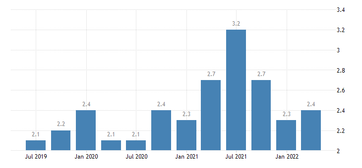portugal current account net balance on secondary income eurostat data