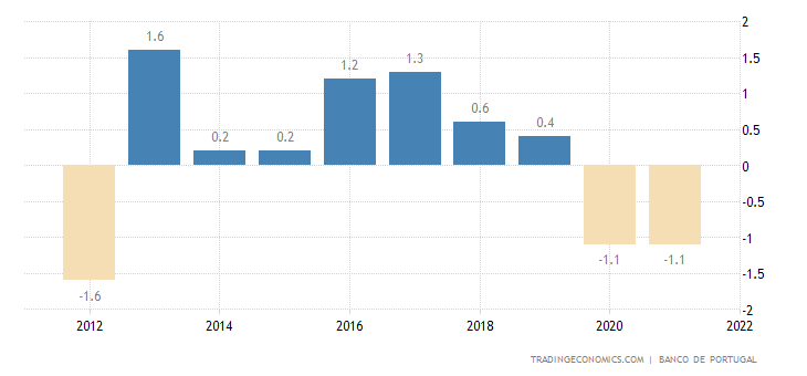 Portugal Current Account to GDP