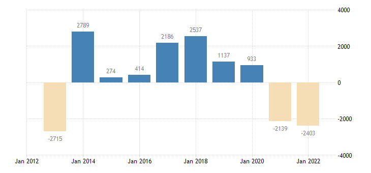 portugal current account transactions on balance eurostat data