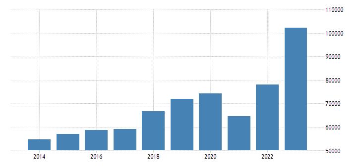 portugal current account transactions on goods debit eurostat data