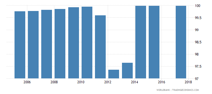 portugal current expenditure as percent of total expenditure in pre primary public institutions percent wb data