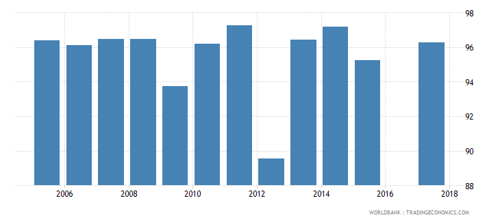 portugal current expenditure as percent of total expenditure in public institutions percent wb data