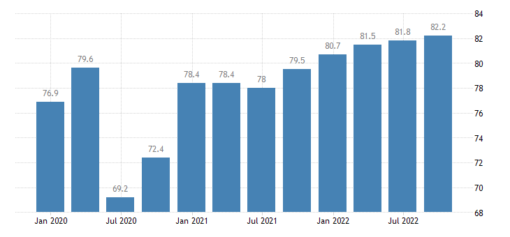 portugal current level of capacity utilization in manufacturing industry eurostat data