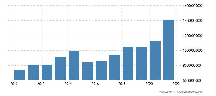 portugal current transfers receipts bop us dollar wb data
