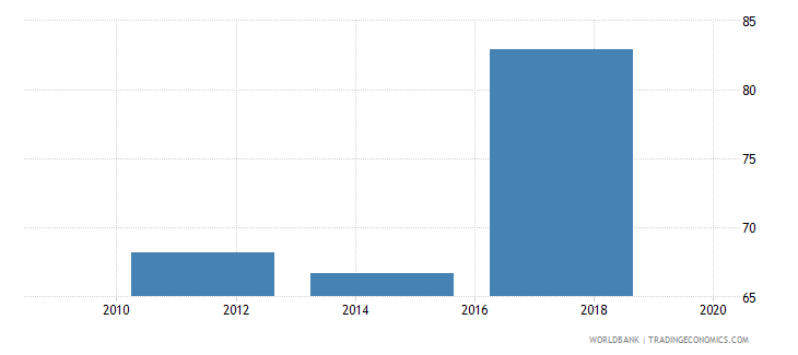 portugal debit card percent age 15 wb data