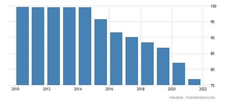 portugal deposit money bank assets to deposit money bank assets and central bank assets percent wb data