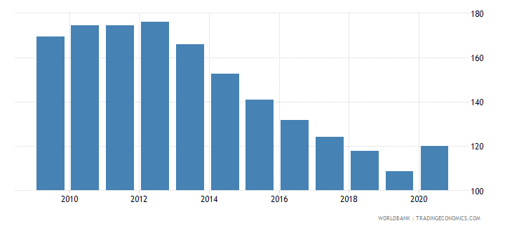 portugal deposit money banks assets to gdp percent wb data