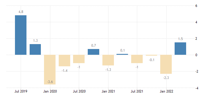 portugal direct investment abroad assets eurostat data