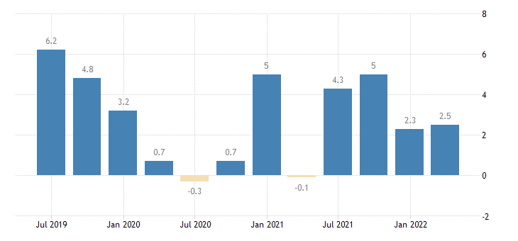 portugal direct investment in the reporting economy liabilities eurostat data