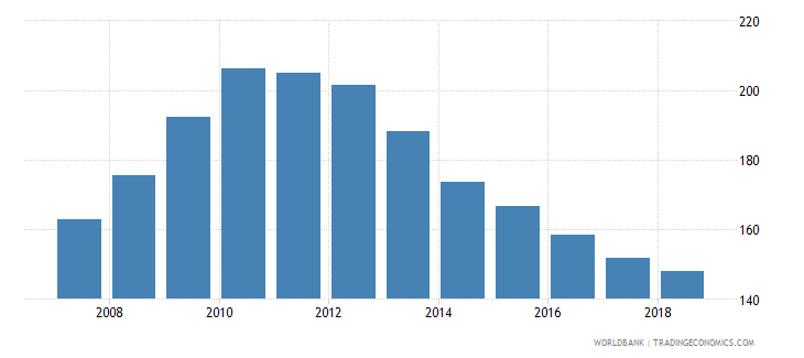 portugal domestic credit provided by banking sector percent of gdp wb data
