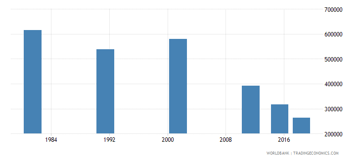 portugal elderly illiterate population 65 years both sexes number wb data