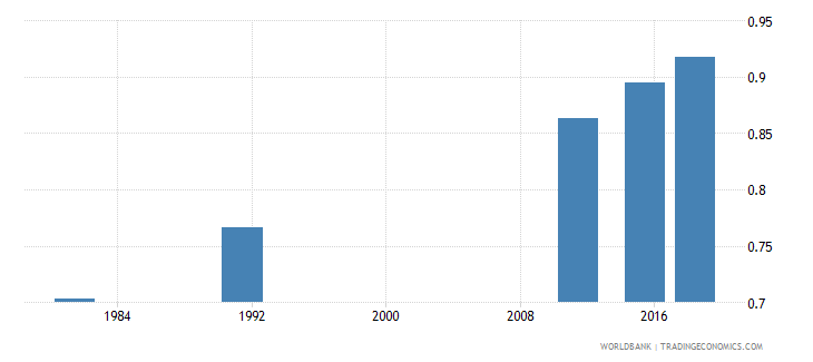 portugal elderly literacy rate population 65 years gender parity index gpi wb data