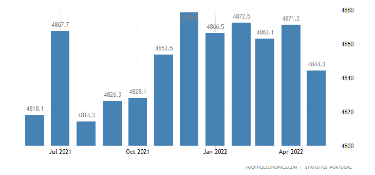 Portugal Employed Persons