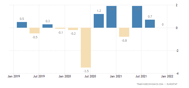 Portugal Employment Change