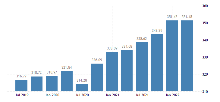 portugal employment construction eurostat data