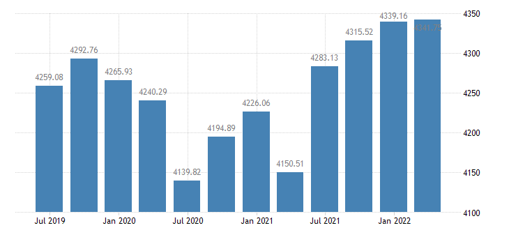 portugal employment domestic concept employees domestic concept eurostat data