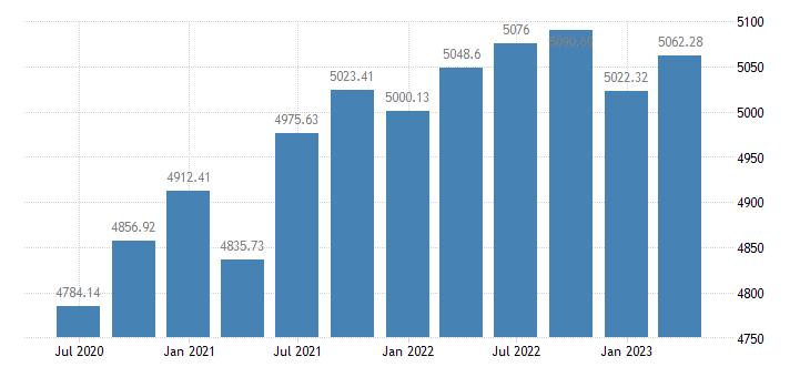 portugal employment domestic concept total employment domestic concept eurostat data