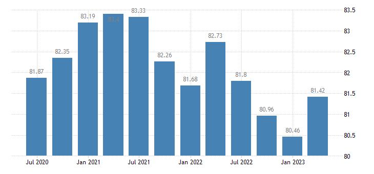portugal employment financial insurance activities eurostat data