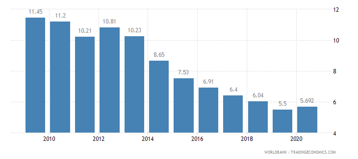 portugal employment in agriculture percent of total employment wb data