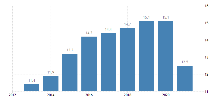 portugal employment in current job from 0 to 11 months eurostat data