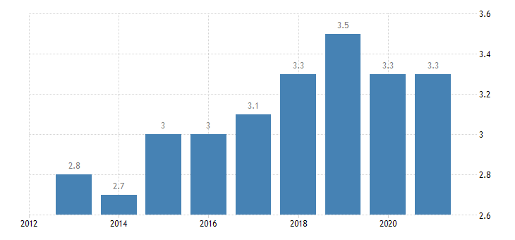 portugal employment in high medium high technology manufacturing knowledge intensive services high medium high technology manufacturing eurostat data