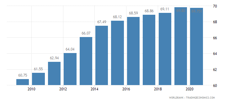 portugal employment in services percent of total employment wb data