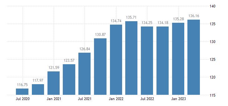 portugal employment information communication eurostat data
