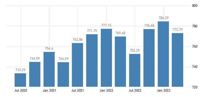 portugal employment manufacturing eurostat data