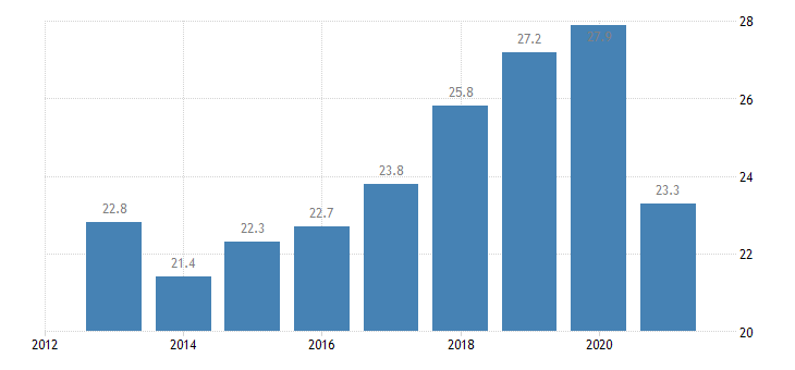 portugal employment rate from 15 to 24 years eurostat data
