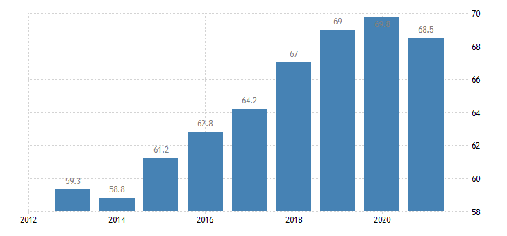 portugal employment rate from 15 to 64 years eurostat data