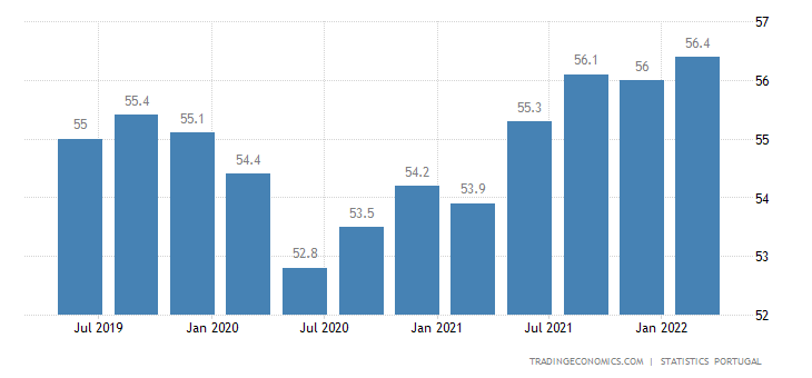 Portugal Employment Rate